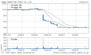 三光マーケティングフーズの株価推移チャート