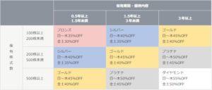三光マーケティングフーズ公式サイトの株主優待説明文