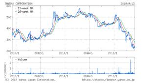 シダックスの株価推移チャート