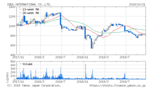 イデアインターナショナル株価推移のチャート