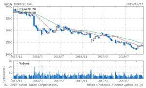 JT:日本たばこ産業 株価推移 YAHOO!ファイナンス
