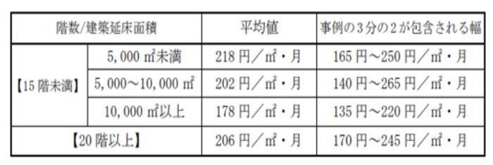 マンションの修繕積立金に関するガイドライン 専有床面積当たりの修繕積立金の額の抜粋