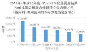 マンション総合調査結果の70㎡の修繕積立金の完成年次別グラフ