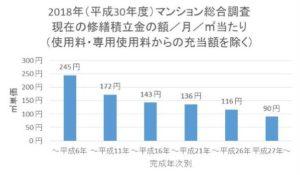 マンション総合調査 完成年次別の修繕積立金の㎡単価のグラフ