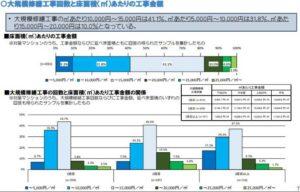 工事回数と床面積あたりの工事金額(国土交通省 マンション大規模修繕工事に関する実態調査)