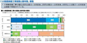 工事回数と築年数、棟数(国土交通省 マンション大規模修繕工事に関する実態調査)